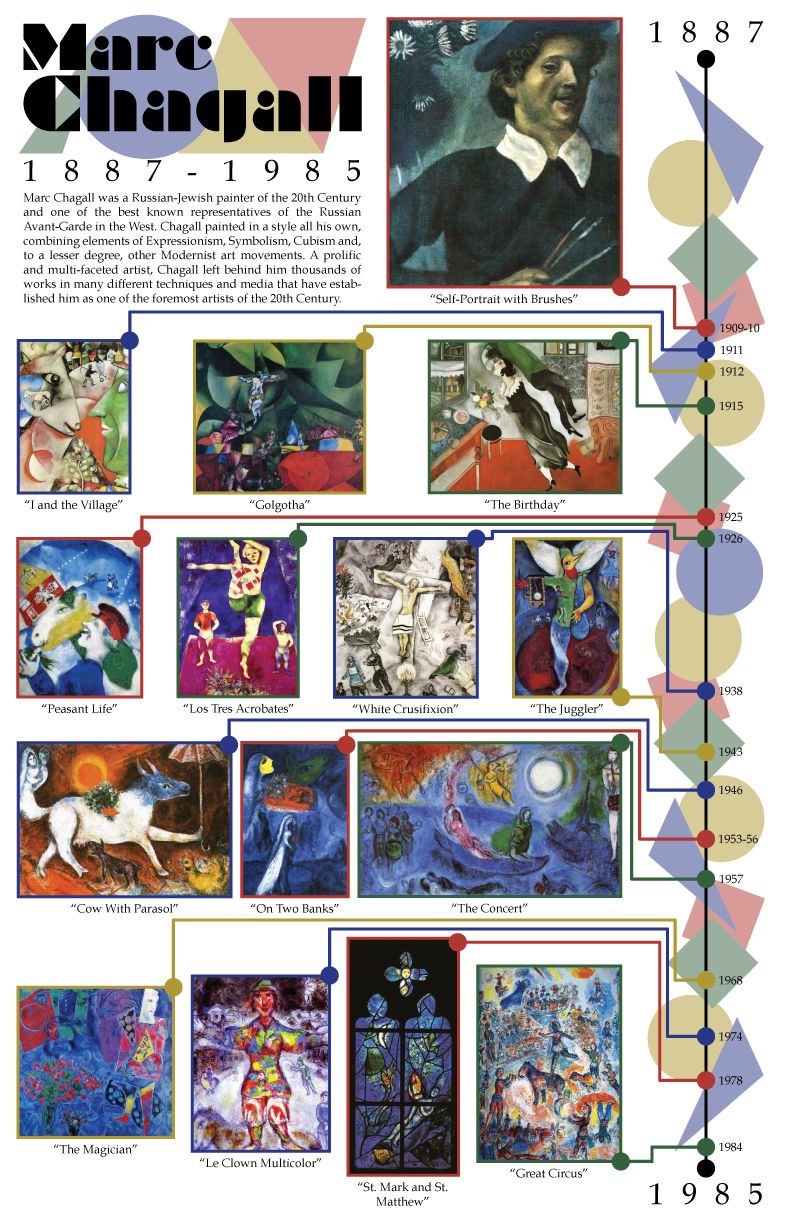 Marc Chagall Timeline Poster